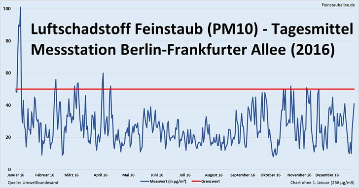 Feinstaub-Messwerte Berlin-Frankfurter Allee 2016